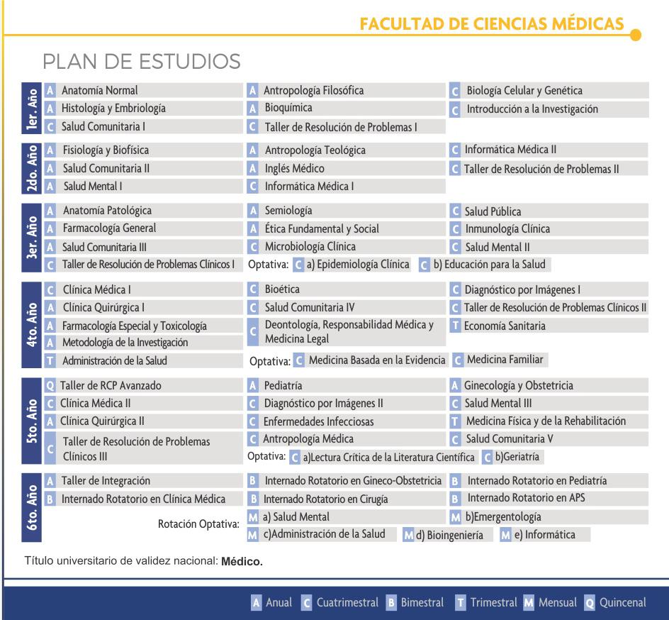 planes medicina